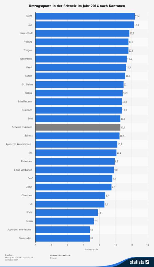Die Statistik zeigt die Umzugsquote in den Kantonen der Schweiz im Jahr 2014. (Quelle: © Statista)