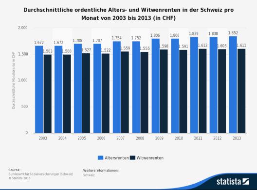 Die Statistik zeigt die durchschnittlichen ordentlichen Alters- und Witwenrenten pro Monat in der Schweiz von 2003 bis 2013. (Quelle: © Statista)