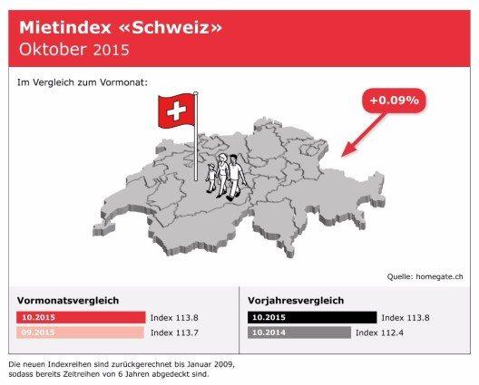 Mietindex der Schweiz im Oktober 2015 (Bild: © Homegate AG)