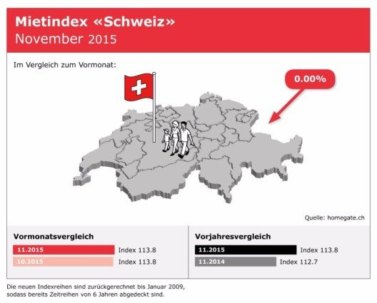 "Mietindex "" Schweiz"" (Bild: © omegate AG)"