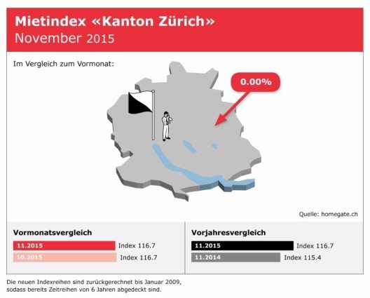 "Mietindex ""Kanton Zürich"" (Bild: © Homegate AG)"