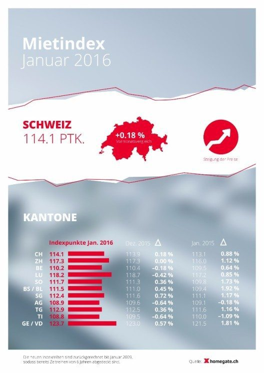 Mietindex Januar 2016 (Bild: © obs/homegate AG/homegate.ch)