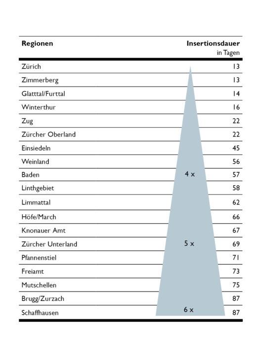 Insertionsdauer in den einzelnen Regionen (Bild: obs/CSL Immobilien AG)
