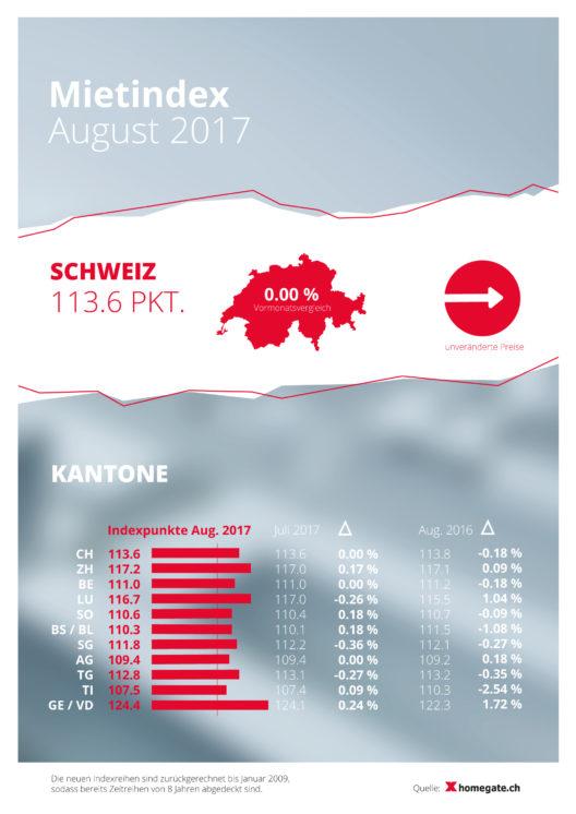 Mietindex August 2017 (Grafik: obs/homegate AG)