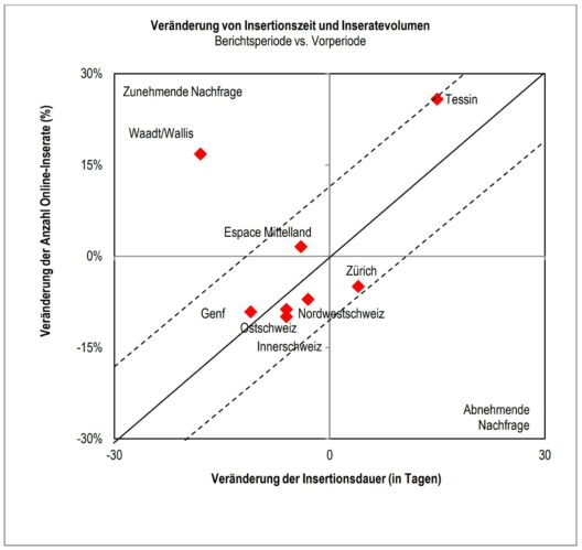 Darstellung der relativen Veränderung der Insertionsvolumina und der Veränderung der Insertionszeiten in Tagen (Grafik: obs/homegate AG/Swiss Real Estate Institute)